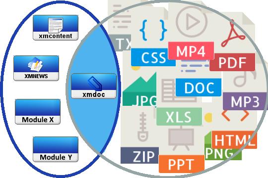 Intégrer le module xmdoc dans son module